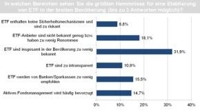 Größten Hemmnisse der Etablierung von ETF in der Bevölkerung
