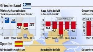 Europa spart bis zur Schmerzgrenze
