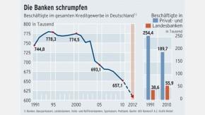 Infografik / Beschäftigte / Die Banken schrumpfen