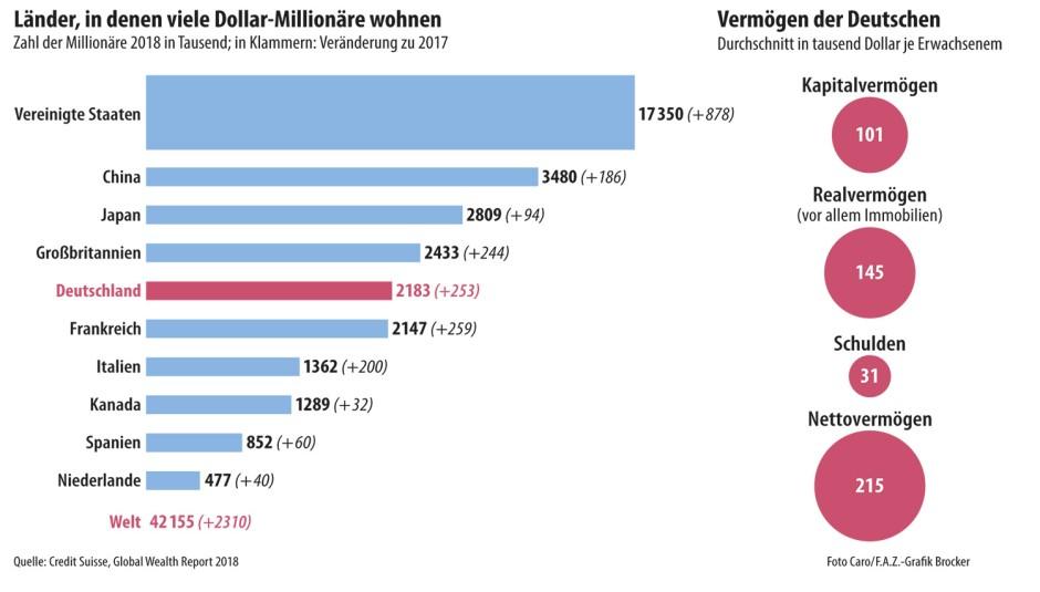 Wie Viele Lotto Millionäre Gibt Es In Deutschland