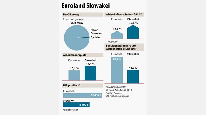 Kleines Land, großer Einfluss: Die Slowakei in Zahlen