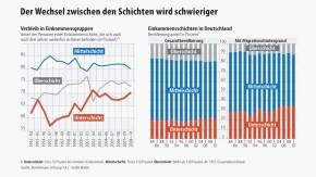 Infografik / Der Wechsel zwischen den Schichten wird schwieriger