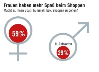 4571b902173ae2 Umfrage zum Shopping  Wie die Deutschen einkaufen