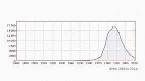 Grafik / Grafik zur Kolumne von Emanuel Derman