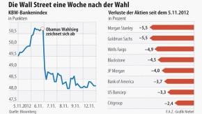 Infografik / Die Wall Street eine Woche nach der Wahl