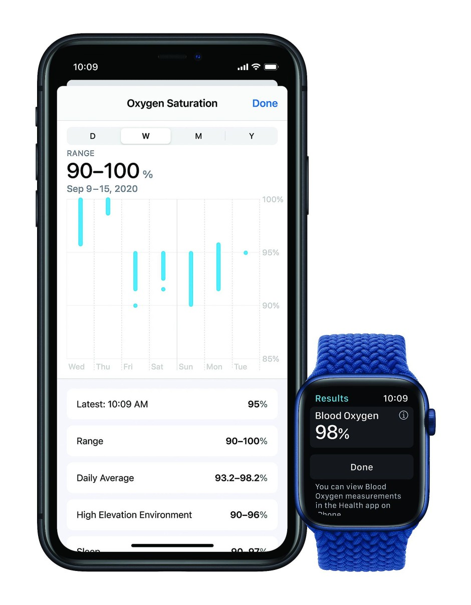 Mit Messung der Sauerstoffsättigung: Apple Watch Series 6 und iPhone.