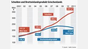 Infografik / Griechenland Schulden