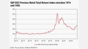 Infografik / S&P GSCI Precious Metal Total Return Index zwischen 1974 und 1982