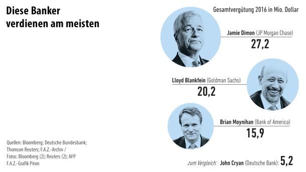 Infografik / Banken 5