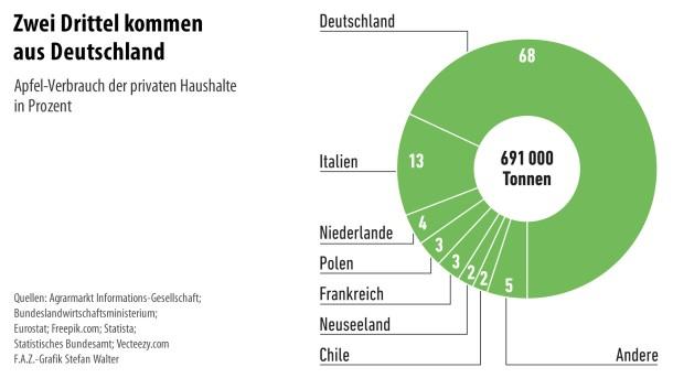 Infografik / Äpfel 5