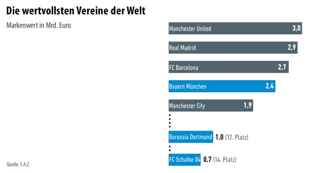 Infografik / Fußball 3