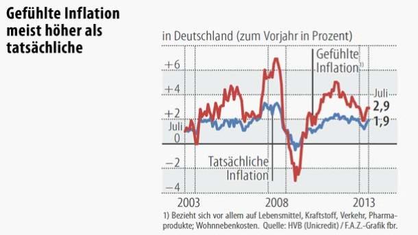 Infografik / Deutschland / Gefühlte Inflation meist höher als tatsächlich