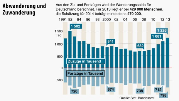 Höchste Zuzugsrate in Deutschland seit 1992