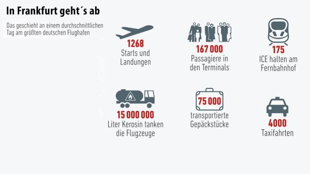 Infografik / Geld und mehr Grafik / Billigflieger (3)