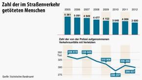 Infografik / Zahl der im Straßenverkehr getöteten Menschen