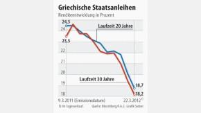 Infografik / Griechische Staatsanleihen