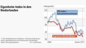 Infografik / Eigenheim-Index in den Niederlanden