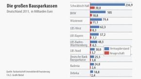 Infografik / Die großen Bausparkassen