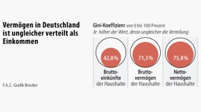 Infografik / Vermögen in Deutschland ist ungleicher verteilt als Einkommen