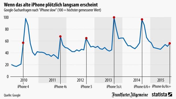 Infografik: Wenn das alte iPhone plötzlich langsam erscheint | Statista