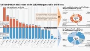 Fonds zur Schuldentilgung würde Italien begünstigen
