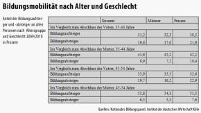 Infografik / Tabelle / Bildungsmobilität nach Alter und Geschlecht