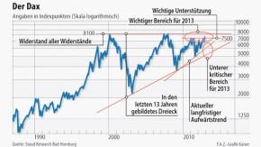 Infografik / Der Dax