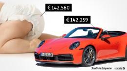 Kind oder Porsche