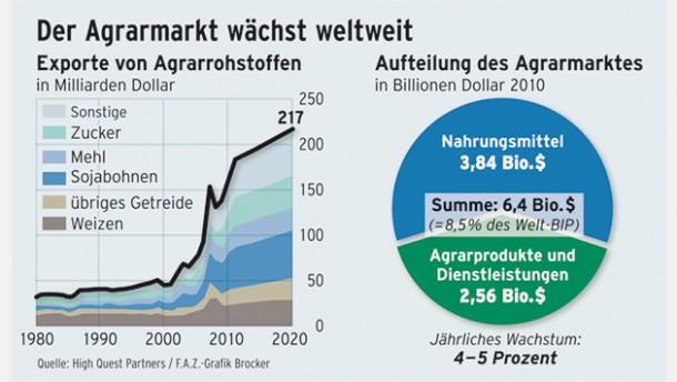 Infografik / Der Agrarmarkt wächst weltweit