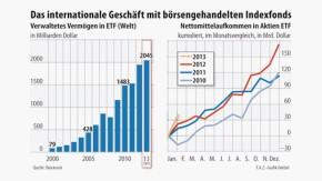 Infografik / Das internationale Geschäft mit börsengehandelten Indexfonds