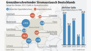 Das deutsche Stromnetz läuft über