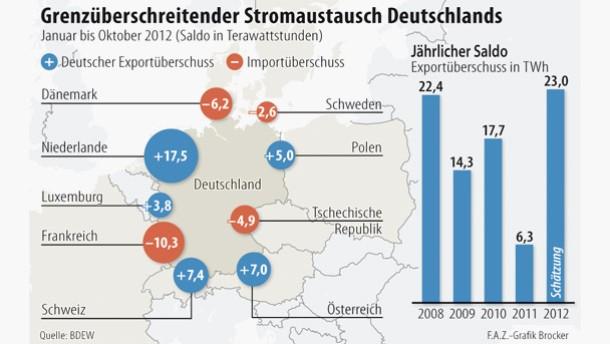 Infografik / Karte / Grenzüberschreitender Stromaustausch