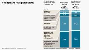 Infografik / Die langfristige Finanzplanung der EU
