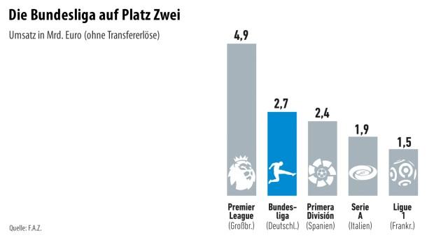Infografik / Fußball 2