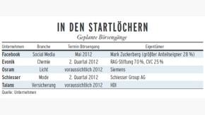 Infografik / Geld und Mehr / Geplante Börsengänge