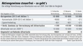 Tabelle / Aktiengewinne steuerfrei