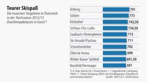 Infografik / Teurer Skispaß