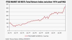 Infografik / FTSE/NAIRET All REITs Total Return Index zwischen 1974 und1982