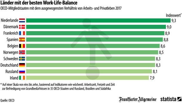 Wo gibt es die beste Work-Life-Balance?