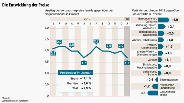 Infografik / Die Entwicklung der Preise