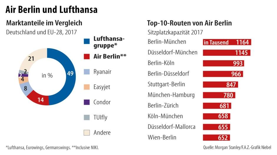 Bilderstrecke Zu Air Berlin Die Seltsame Nähe Der Bundesregierung