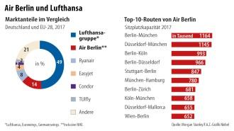 Air Berlin Die Seltsame Nähe Der Bundesregierung Zur Lufthansa