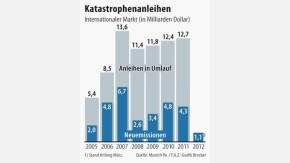 Infografik / Katastrophenanleihen