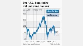 Infografik / Der F.A.Z.-Euro-Index