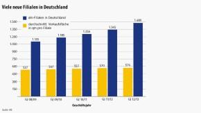 Infografik / DM / Viele neue Filialen in Deutschland