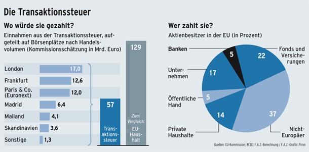 Wer zahlt die Transaktionssteuer?