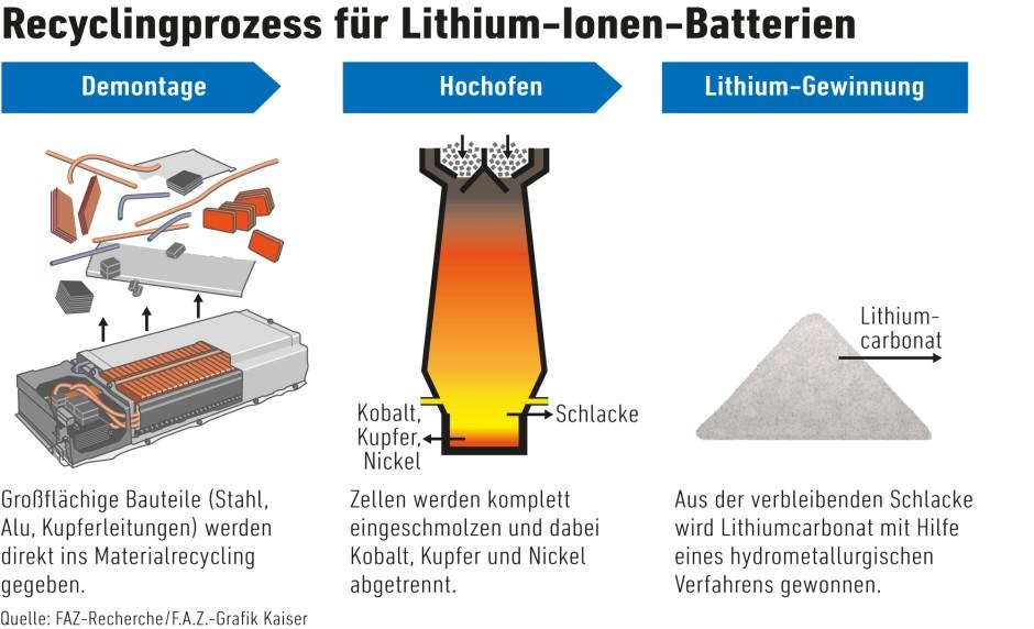 entsorgung lithium batterien