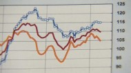 Ifo-Geschäftsklimaindex sinkt unerwartet deutlich