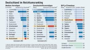 Infografik / Deutschland im Reichtumsranking