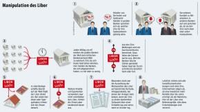 Infografik / Libor / Manipulation des Libor